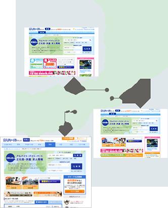 47都道府県ごとにトップページを展開