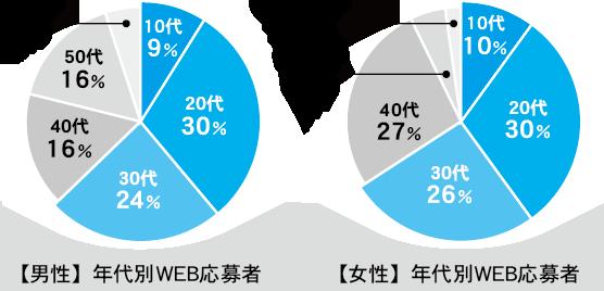 求人ジャーナルネットWEB応募者利用端末データ:男女共に若い世代の利用が多い